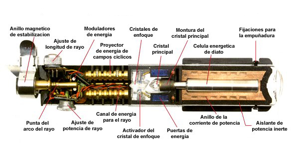 Partes de un sable laser